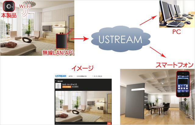 カメラを家に設置して、出先から家の様子を確認することも可能です。