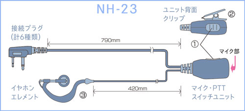 NH-23: 各部の名称と操作